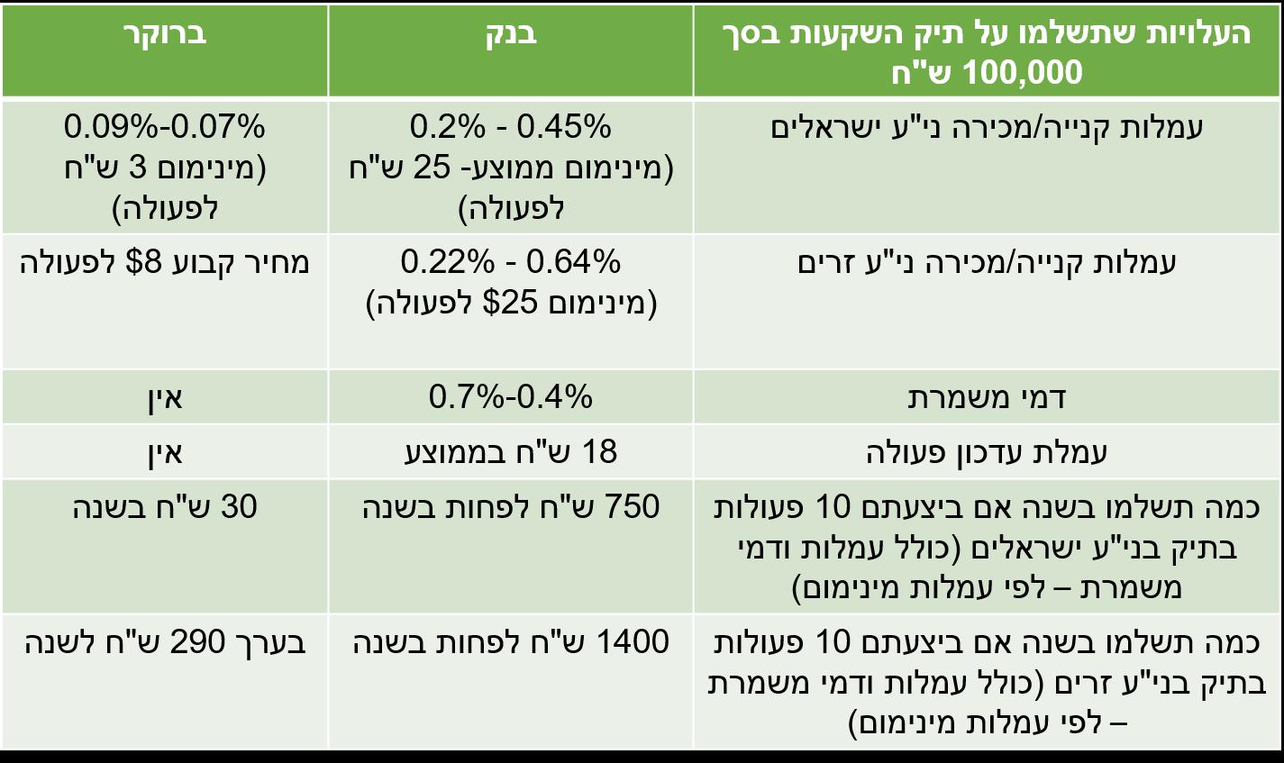 בטבלה הזו אתם יכולים לראות מדוע עדיף לכם להיוועץ בברוקר פרטי ולא יועץ השקעות מהבנק
