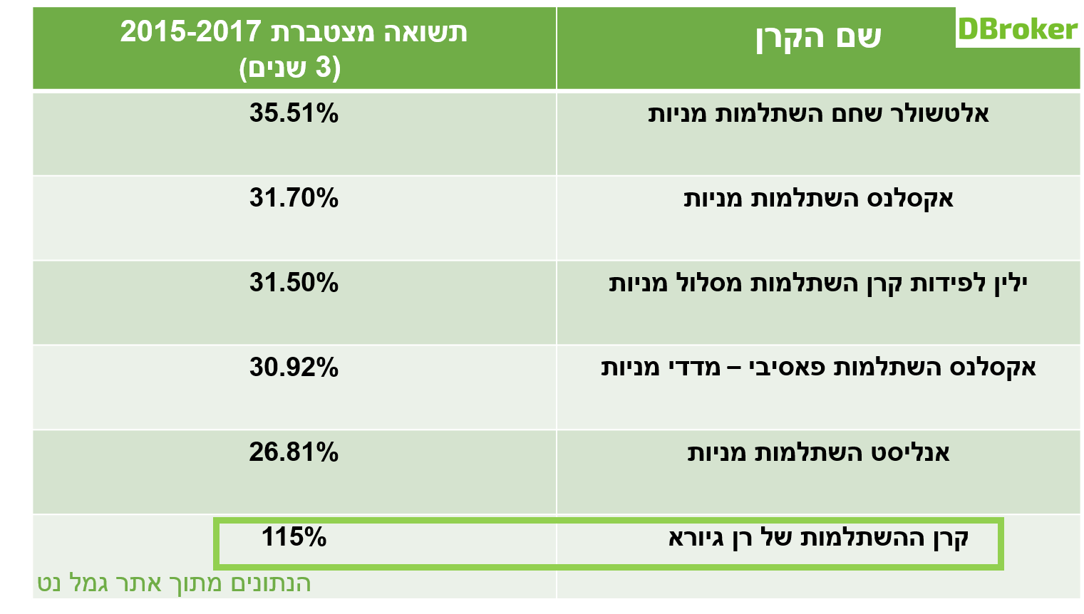 טבלה המסכמת את ביצועי קרנות ההשתלמות הטובות ביותר בארץ בין השנים 2015-2017