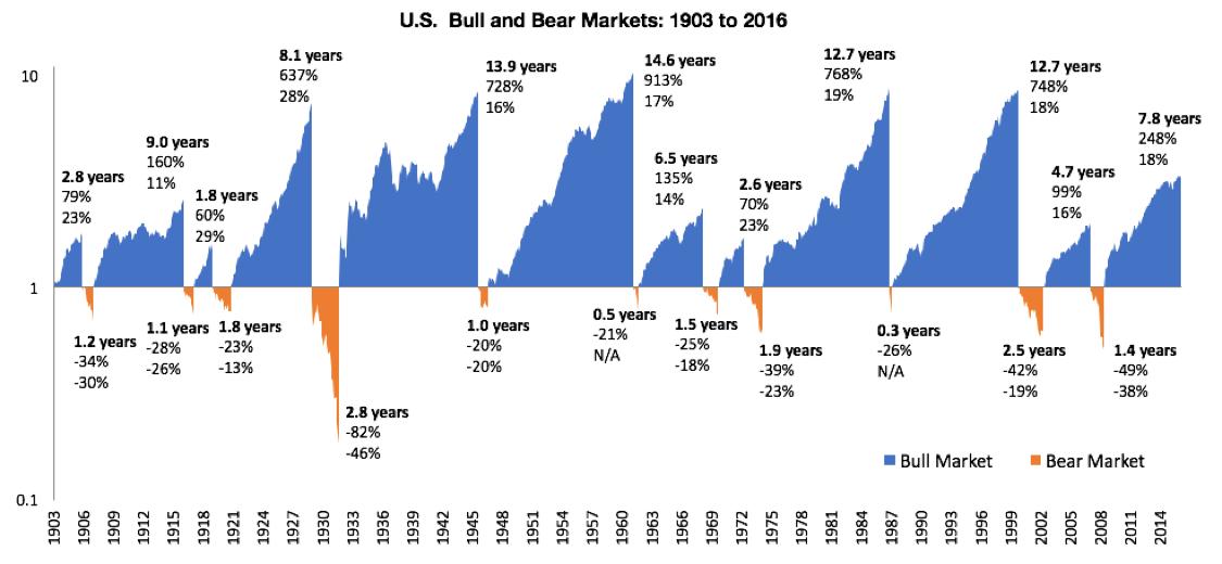 הגרף המתאר את השוק האמריקאי ומחלק אותו לתקופות של עליות ולתקופות של ירידות - טיימינג זה הכול לפעמים