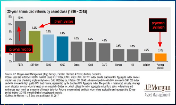גרף המתאר את התשואה של המשקיע הממוצע
